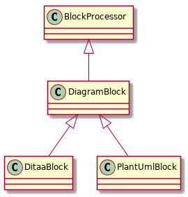asciidoctor diagram classes